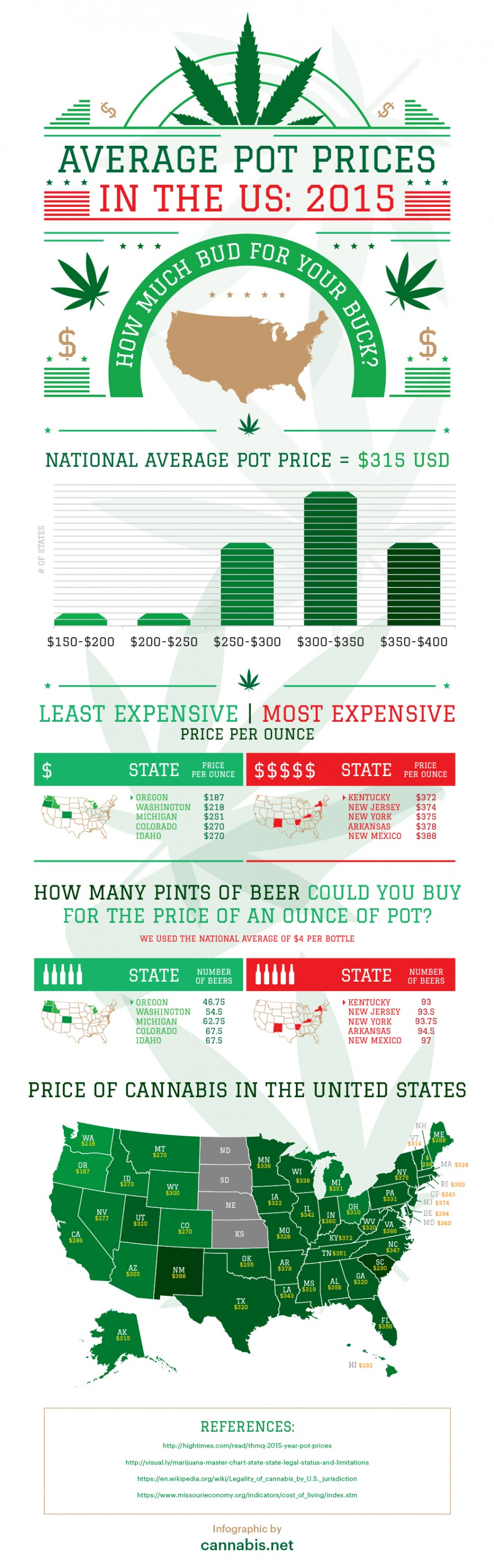 MARIJUANA COSTS