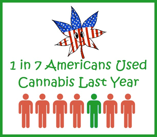 Americans using cannabis