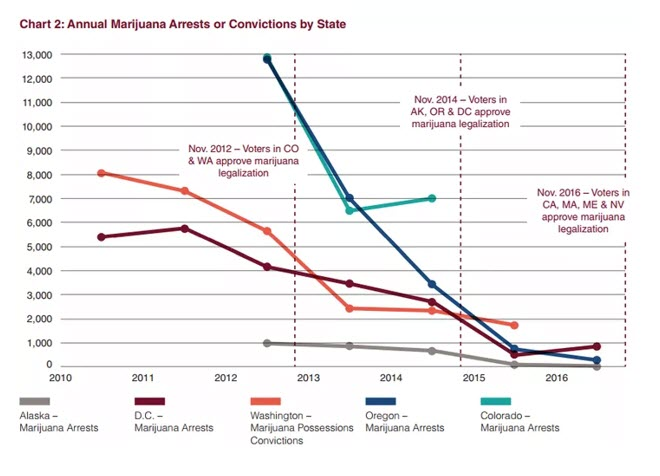 arrest by state marijuana