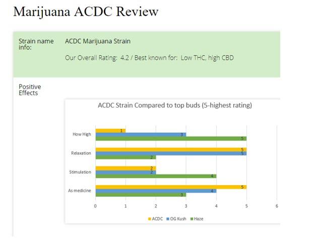 marijuana strain review ACDC