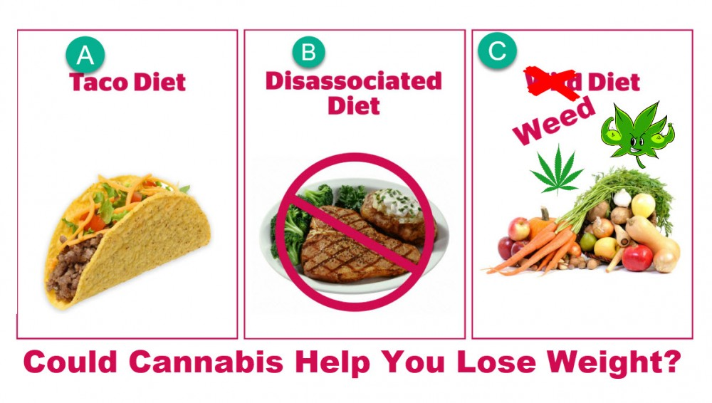 CAN WEED HELP YOU LOSE WEIGHT
