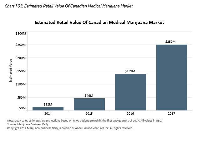 cannabis value chart