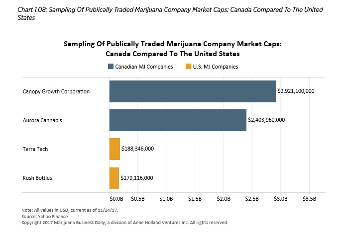 cannabis chart salse