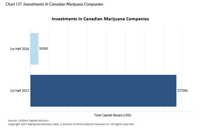 cannabis charting investments