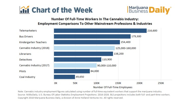 cannabis job growth