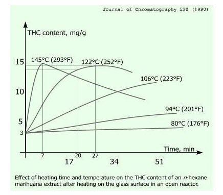 cannabis decarb chart