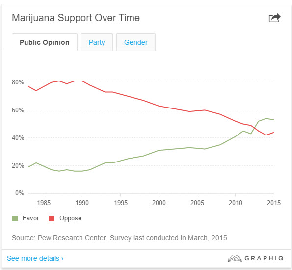 voters for marijuana