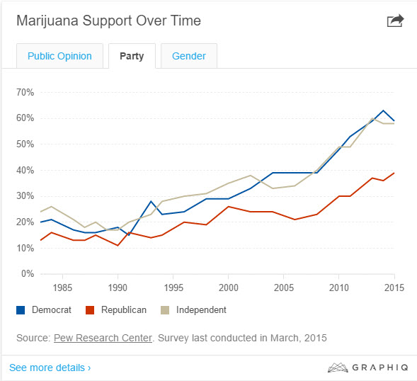 votes support marijuana
