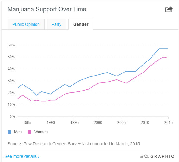 marijuana support by state