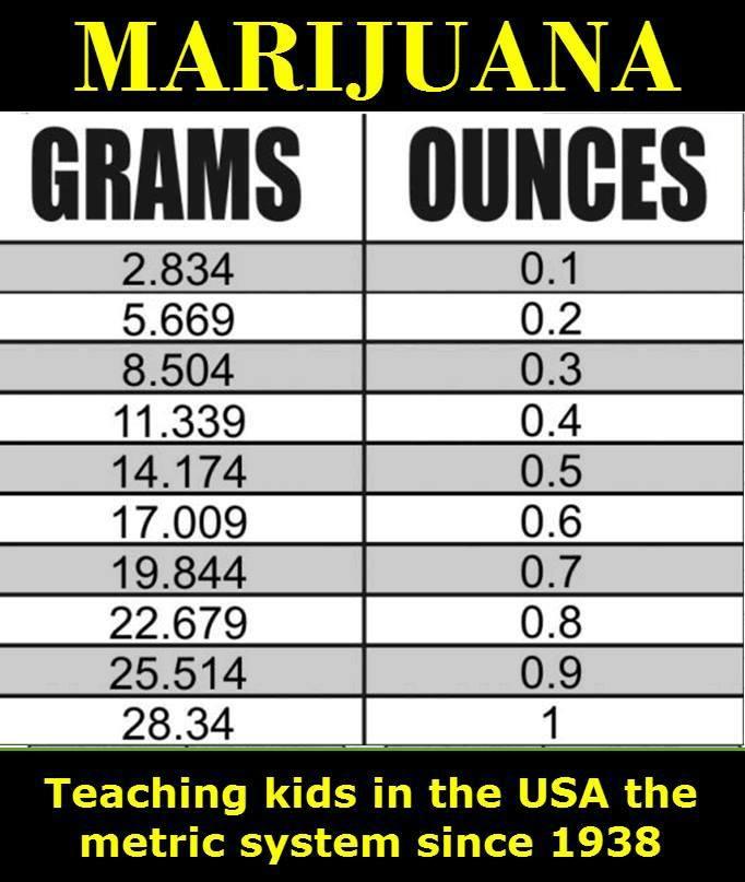 marijuana math grams to ounces