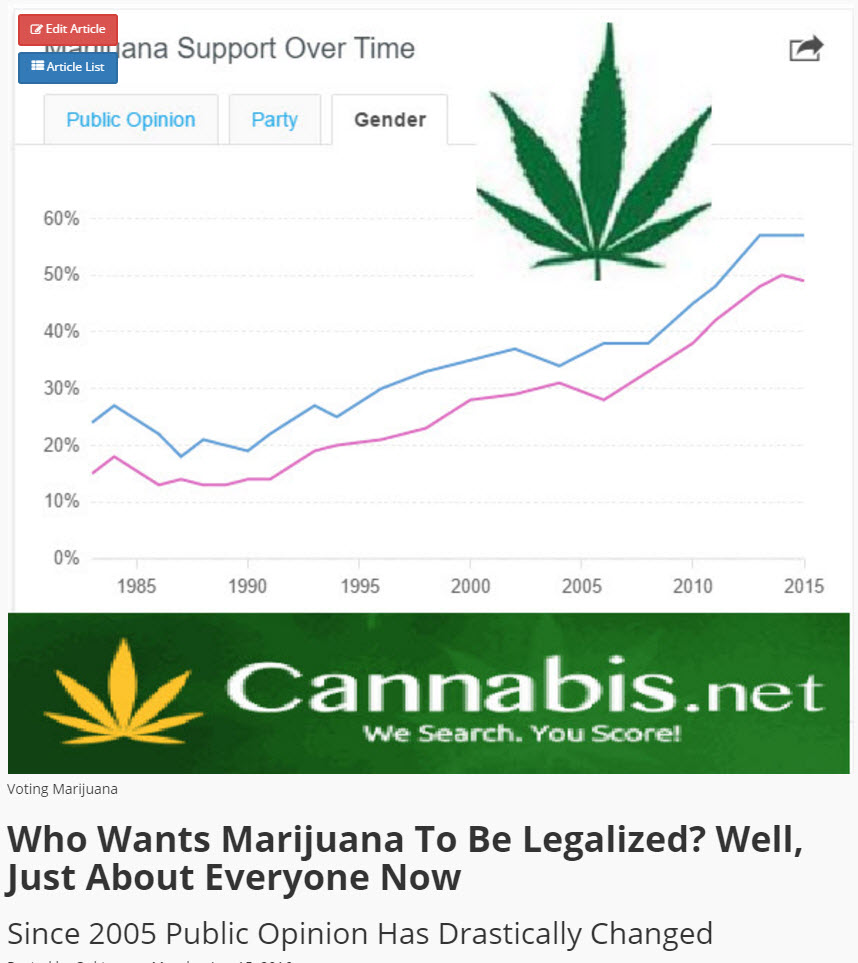 support for marijuana