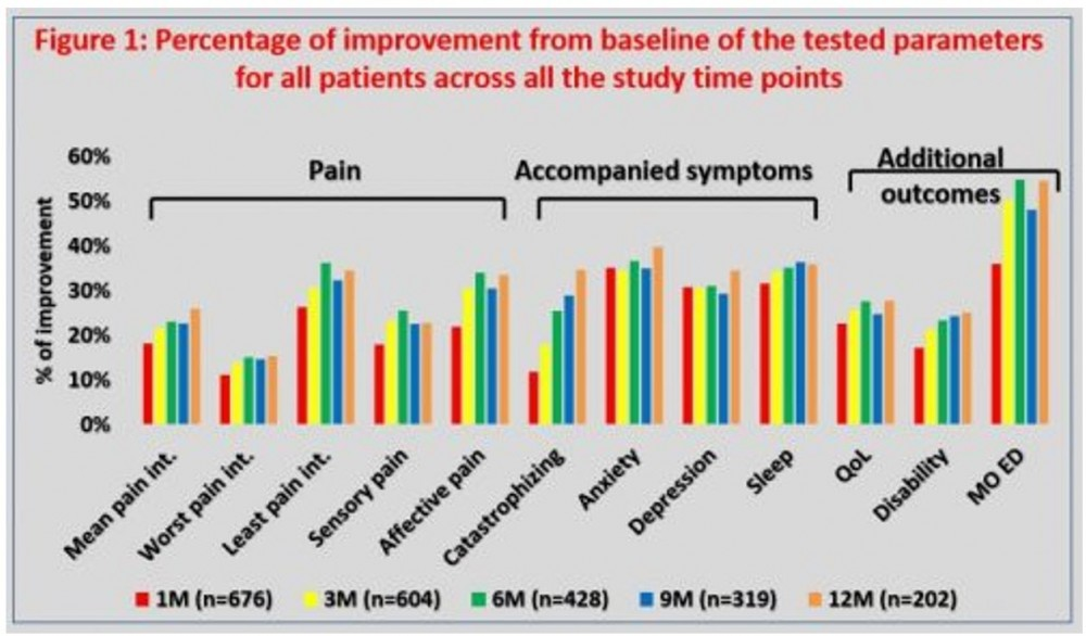 pain management stats